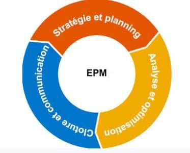 SAP-BPC